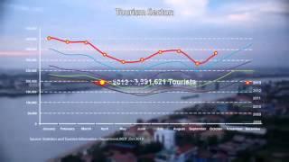 The Bridge @ Cambodia, Phnom Penh, Hot New Launch