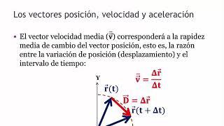 Vectores posición, velocidad y aceleración
