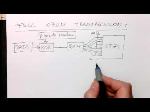 OFDM: Complete transmitter (0032)