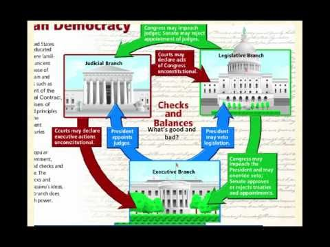 HN: United States Political System