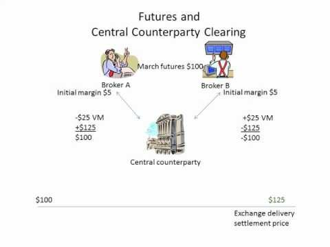 Futures and central clearing