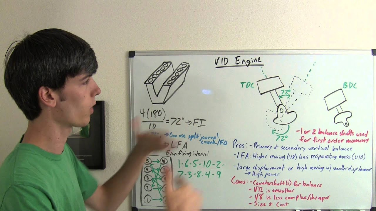 V10 Engine Cars Explained Youtube Hemi Piston Diagram