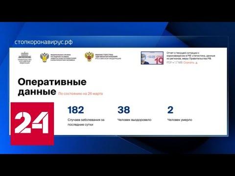 Число зараженных коронавирусом в России за сутки выросло на 182 человек - Россия 24