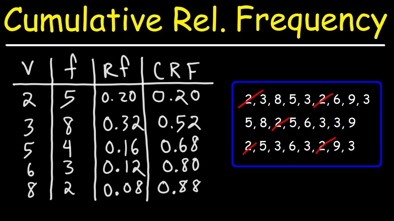 How To Make A Cumulative Relative Frequency Table Youtube