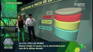 Jorge Morales de Labra explica en laSexta Noche cómo funciona el precio de la luz