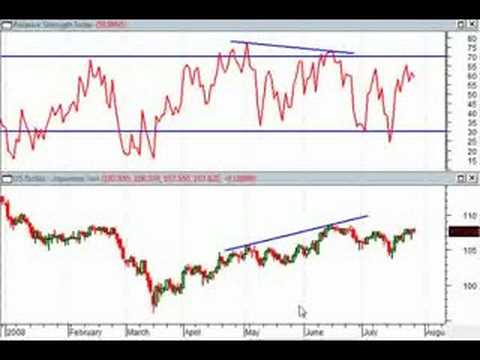 Trading the Forex with Bonds – Part 4