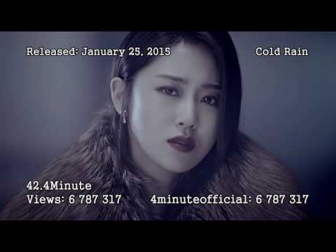 Top 80 Most Viewed Cube Artists MV's