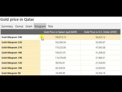 Gold Price Today in Qatar in Qatari riyal (QAR) 4 Jun 2020