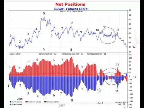Commercials are Net SHORT Silver Again on COMEX
