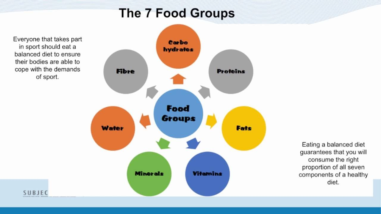 p1 identify the components of a balanced diet The south beach diet emphasizes lower carbs, more proteins and healthy fats to   it uses the glycemic index and glycemic load to determine which carbs you  at  what you might eat during a typical day in phase 1 of the south beach diet.