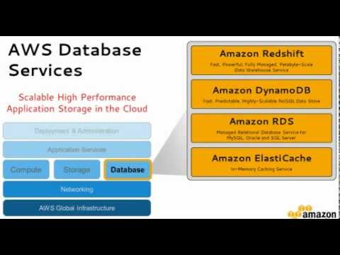 AWS Webinar: Introduction to Amazon Redshift