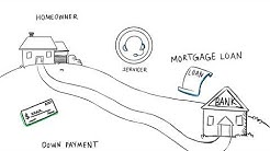 What is Mortgage Servicing?