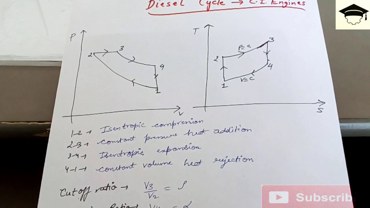 diesel cycle pv and ts diagram diesel cycle efficiency efficiency of diesel cycle derivation [ 1280 x 720 Pixel ]