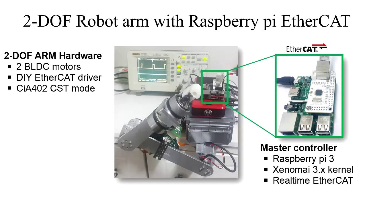 2-DOF Robot controlled by Raspberry pi EtherCAT (PiCAT