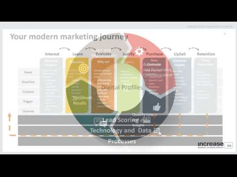Marketing Automation & Personalization