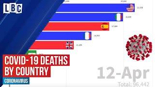How US coronavirus deaths have overtaken all other countries | LBC