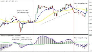 MACD and stochastic forex trading strategy|99 accurate moving average crossover strategy