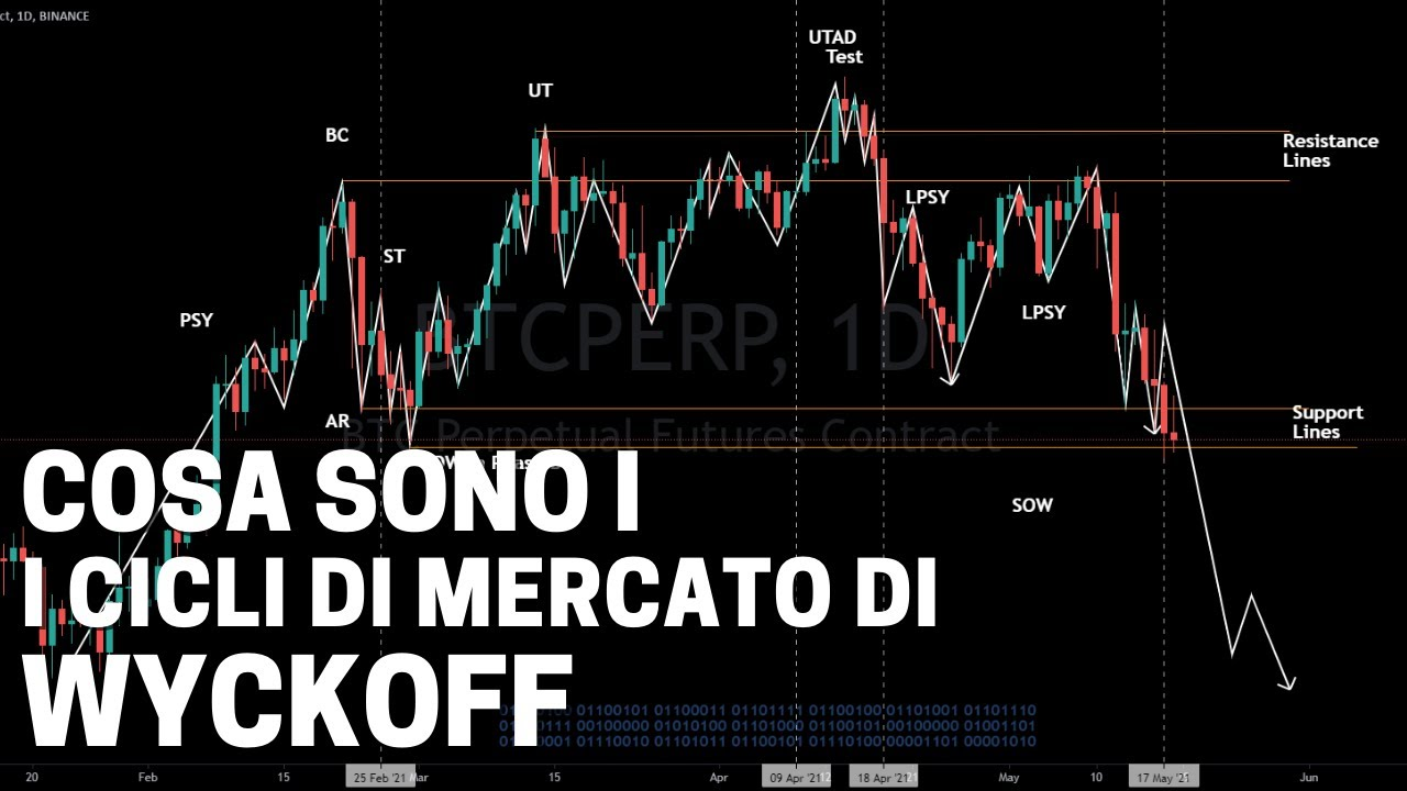 azione poste italiane quotazione tradingview burst btc