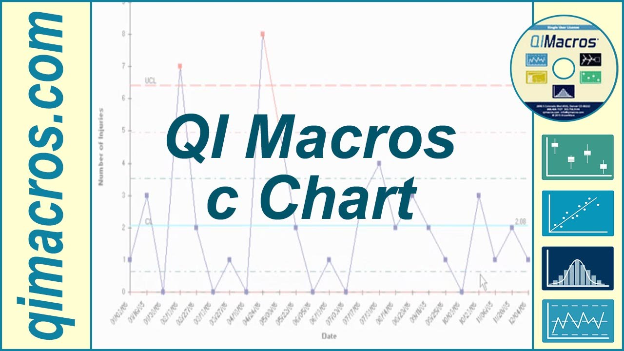 Create A C Chart In Excel Using The Qi Macros