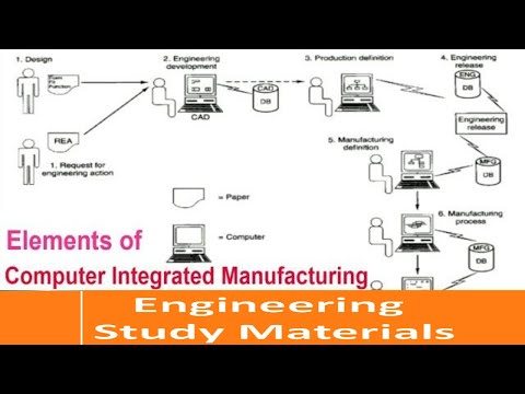 Computer Integrated Manufacturing |Elements Of CIM | Functions | PPT | ENGINEERING STUDY MATERIALS