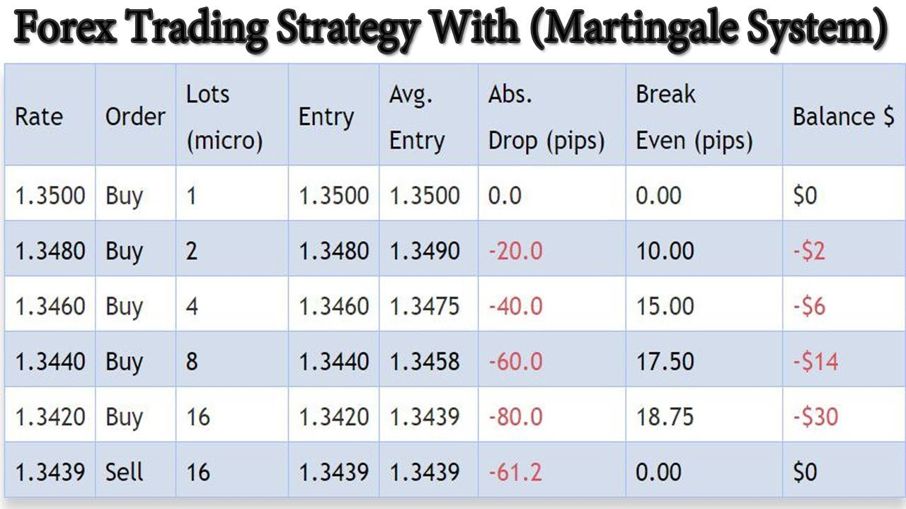 Forex strategy 10 pips martingale