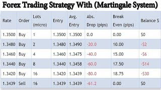 Forex Trading Strategy (Martingale System) | Amazing System - 100+ pips per day!