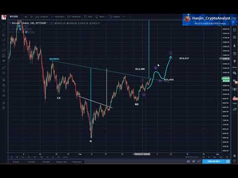 Bitcoin (BTC): Very Exciting Days are Ahead for the Cryptosphere