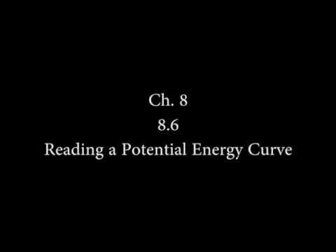 8 6 PE Curves