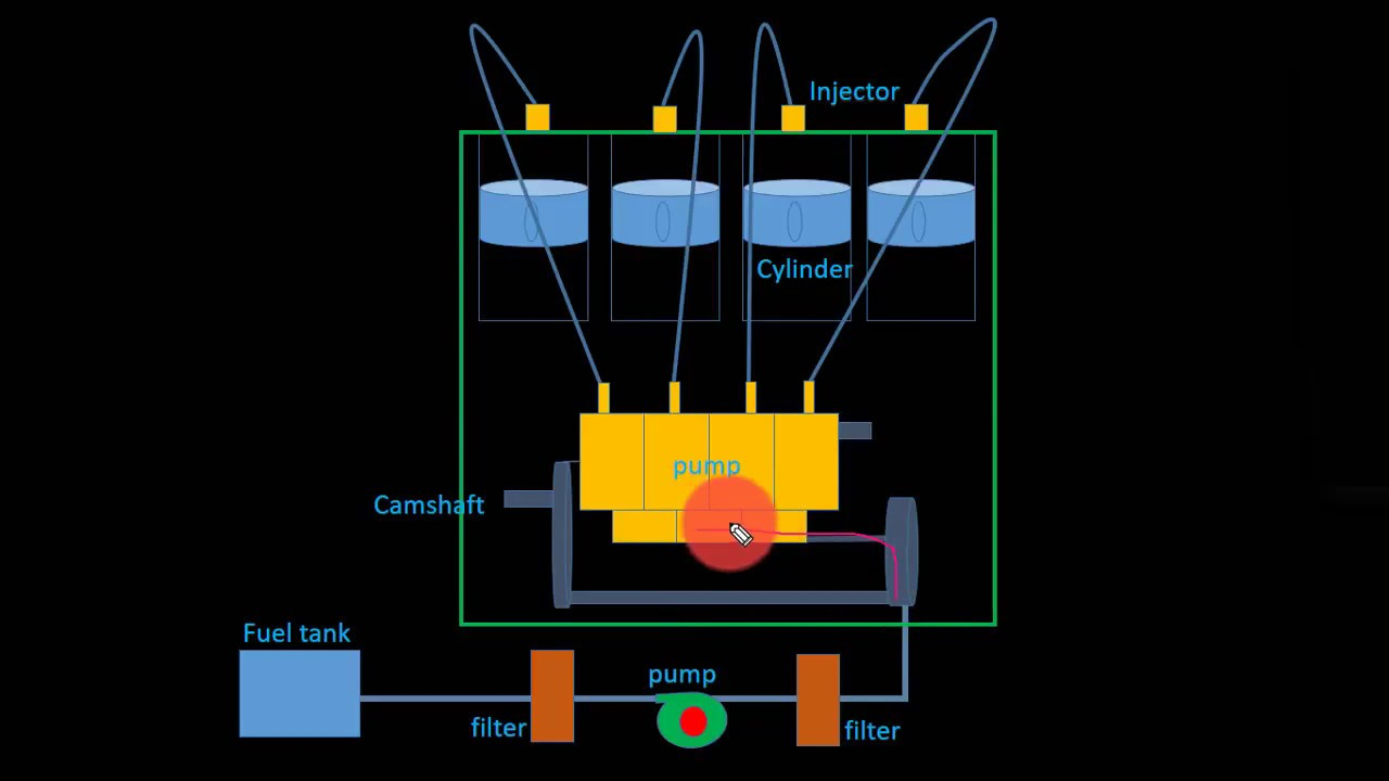 Individual Pump Injection System Of Diesel Engine Youtube Diagram Further Cav Fuel On