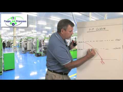 Intro To The Maintenance P-F Curve