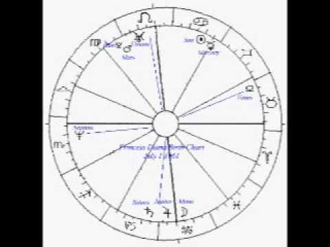 Princess Diana and Prince Charles, Astrology and the King James version  Bible Code