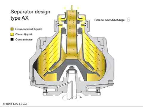 AX-215 Centrifuge Animationflv - YouTube
