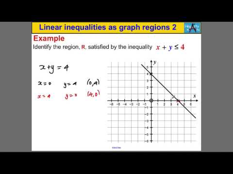 Linear inequalities as graph regions 2