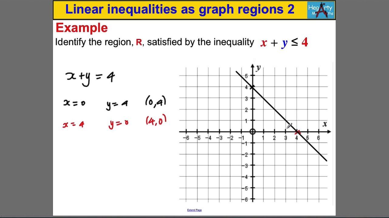 Graph Linear Inequalities