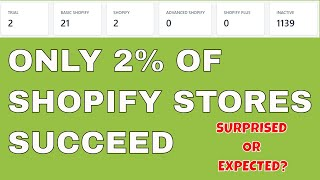 What Percentage Of Shopify Stores Are Successful? Study Finds Only 2% of Stores Stick Around