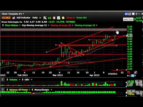 CLDX, FSLR, CYBX, RNF -- Stock Charts - Harry Boxer, TheTechTrader.com