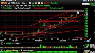 CLDX, FSLR, CYBX, RNF -- Stock Charts - Harry Boxer, TheTechTrader.com