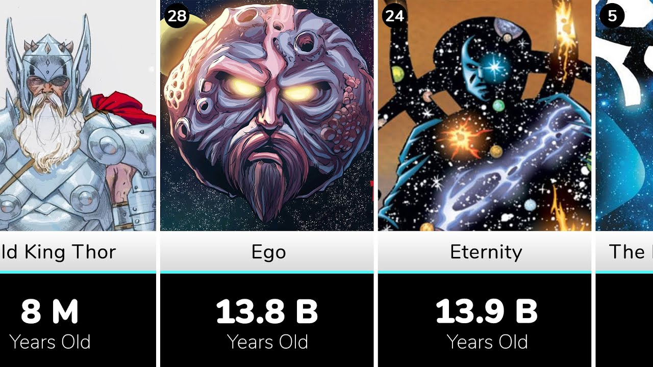 Download Oldest Characters in Marvel