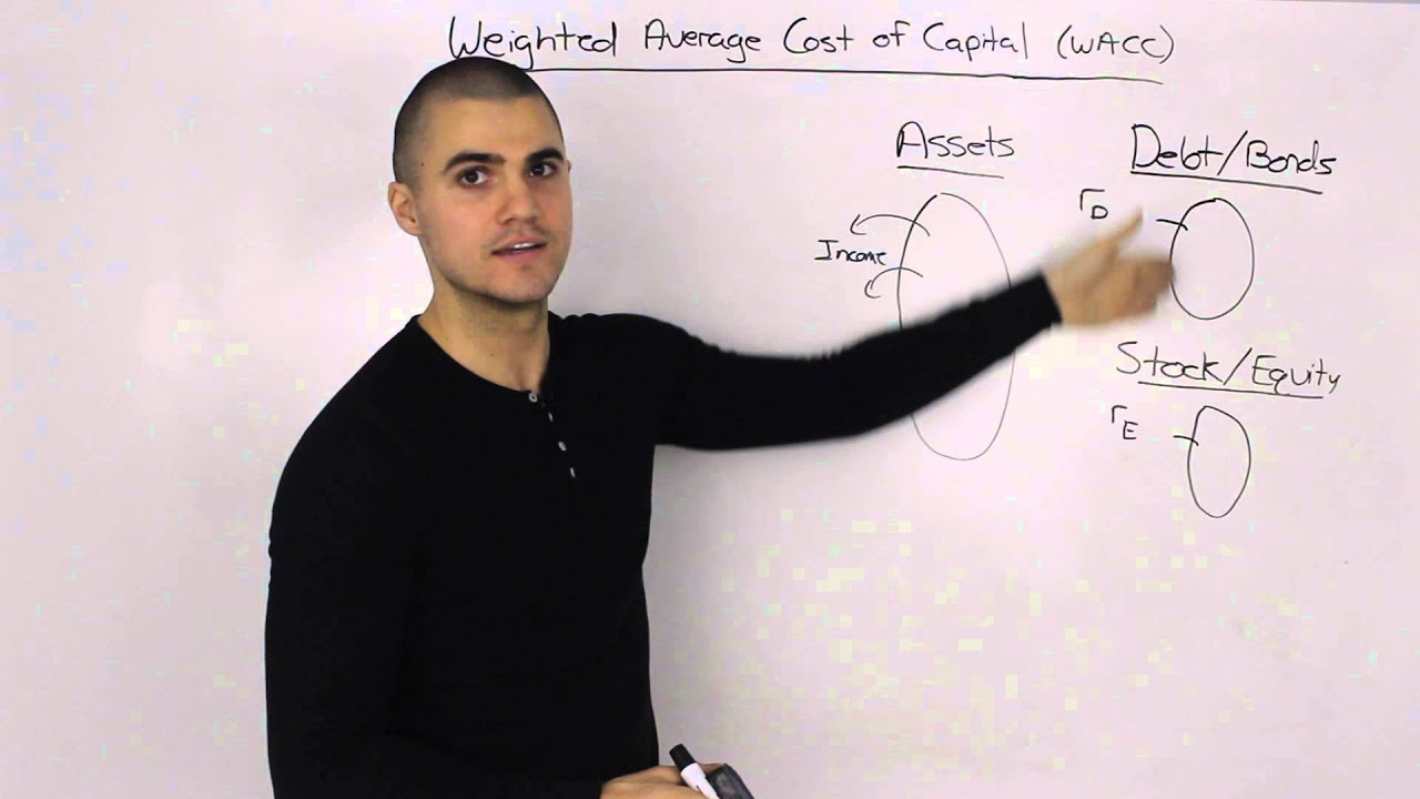 Weighted Average Cost of Capital (WACC) Overview - YouTube