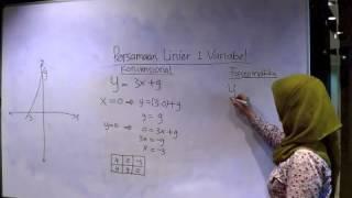 Download Video Fastematika : Rumus Matematika Ajaib Persamaan Linier 1 Variabel MP3 3GP MP4