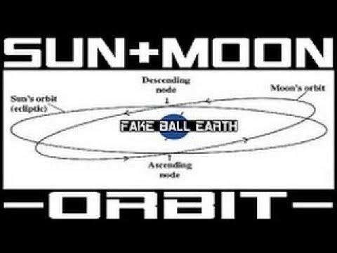 Sun vesves Moon Orbit on Flat Earth Flache Erde