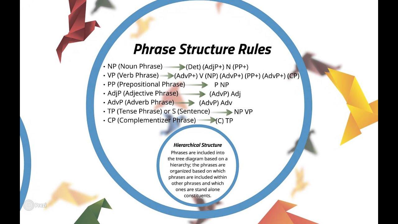 Diagramming Sentences Declarative 2005 Nissan Altima Wiring Diagram Ling Psy 201h Vlog 3 Tree Diagrams Youtube