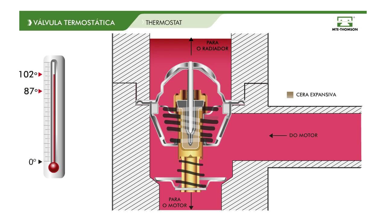 wie es funktioniert thermostat vt288 youtube. Black Bedroom Furniture Sets. Home Design Ideas