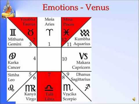 Panchanga--Venus Emotions-Slide 7 of 35-Pt. Sanjay Rath