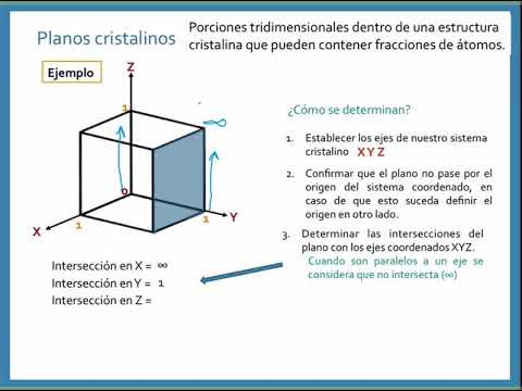 5 Planos Cristalinos Con Ejercicios Ingeniería De Materiales