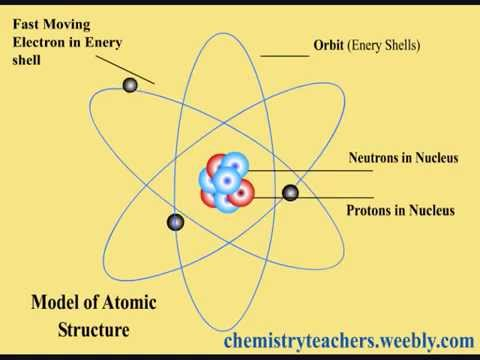 Basic Atomic Structure Animation - YouTube
