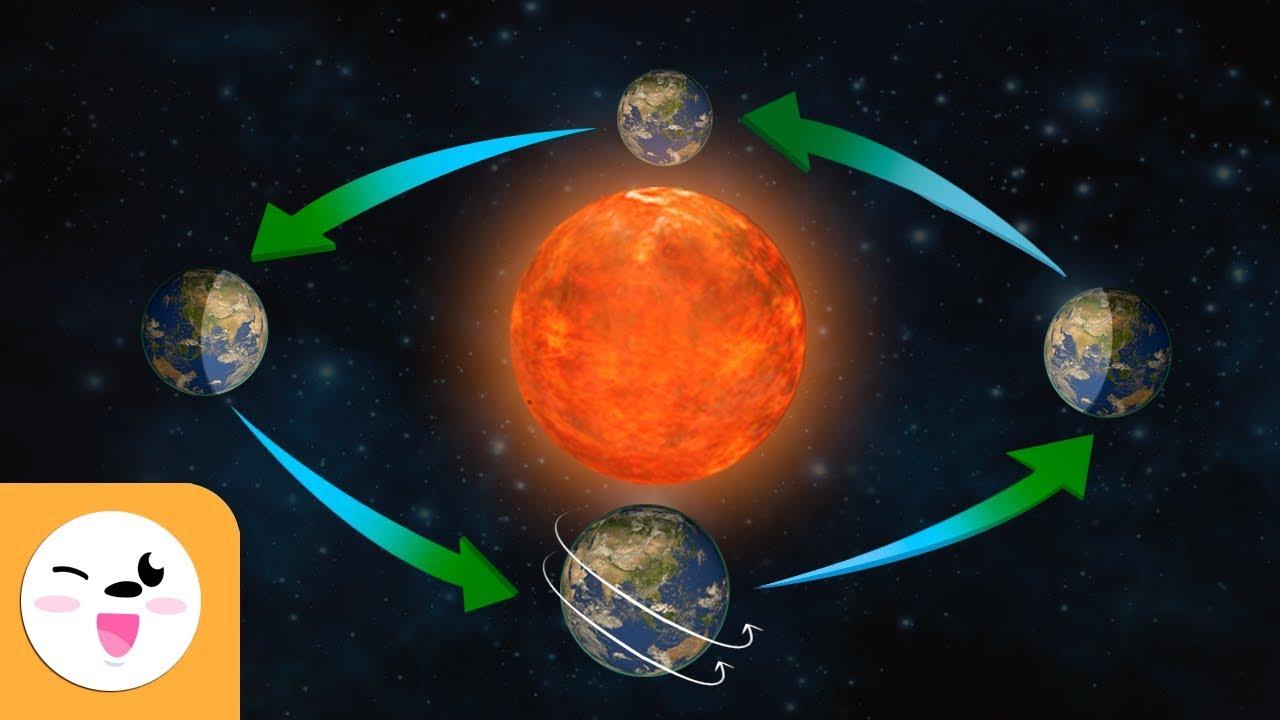 Rotación y Traslación de la Tierra - Los movimientos del planeta Tierra