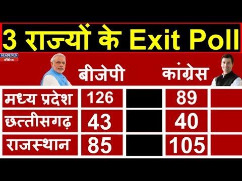 Election 2018 Exit Polls: Rajasthan, Madhya Pradesh And Chhattisgarh | Headlines India