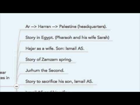 Arab Tribes