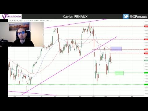 Point Daily sur les indices US + FTSE + Dollar Index + VIX +  CAC40 +  Psychologie de Trading